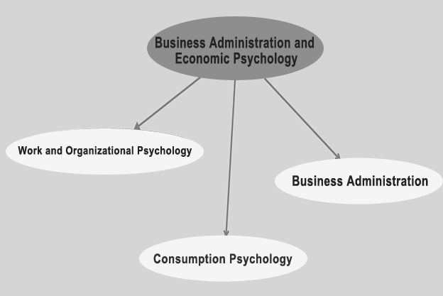 Business Administration and Economic Psychology